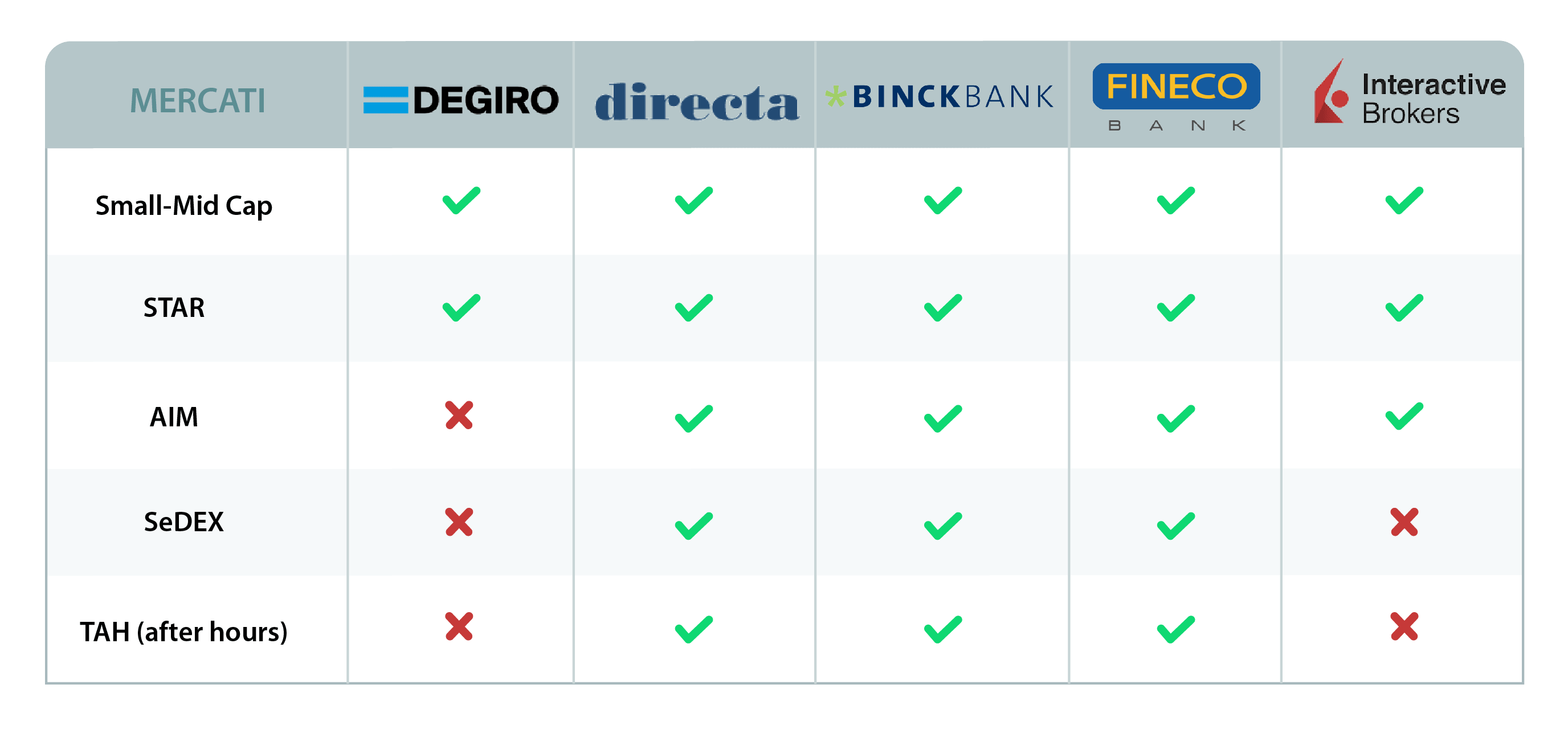 402ddcc0cf Come comprare azioni italiane? - QualeBroker.com