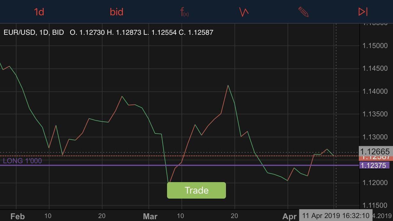 Come analizzare i grafici Forex con precisione | Forex Italia Trading