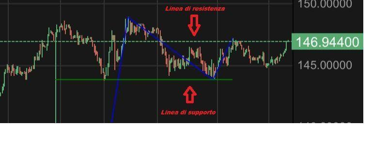 grafico a candele Forex