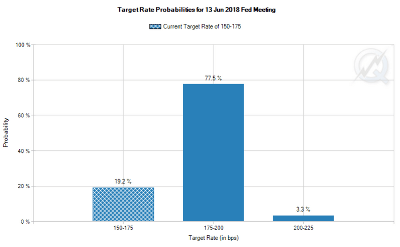 target rate probabilities
